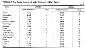 Essay on the National Income of India Economics Discussion Per Capita Income of Major States at         Prices