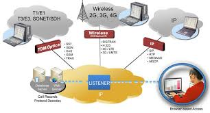 network surveillance system  web based network surveillance system     web based network surveillance system for ip  wireless  and tdm networks