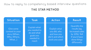 How To Build The Absolute Best Customer Service Team For Your Business replying to competency-based interview questions with the STAR method