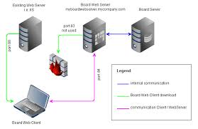 board web server configurationweb server config   iis png