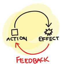 free online grammar check and proofreader is feedback missing from your feedback loop