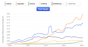 what programming language should a beginner learn in  node js for backend development so if just speaking of front end frameworks you can see angularjs appears to be a clear winner rocketing demand