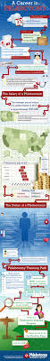 infographic a career in phlebotomy infographics infographic a career in phlebotomy