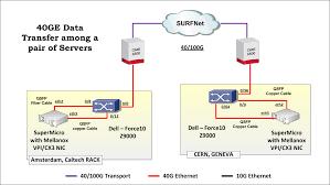 designing  ge data transfer kitsetup details