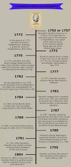 what are alexander hamilton s and thomas jefferson s alexander hamilton s accomplishments