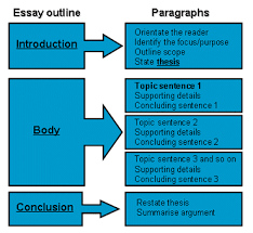 basic structure of an argumentative essay   essay academic writing guide to argumentative essay structure