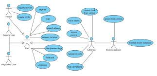 uml diagrams for the case studies library management system and    library management system uml usecase diagram