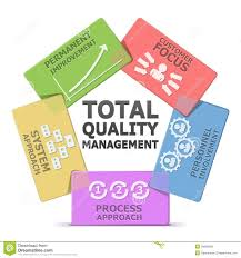 total quality management diagram google search nursing total quality management diagram google search