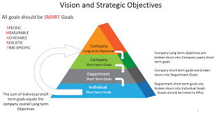blog blog the overall process from vision to long term objectives and reporting is laid out below