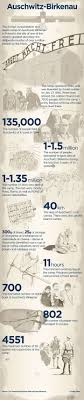 best images about nazi concentration camps infographic auschwitz by the numbers today marks the 70th anniversary of the liberation of