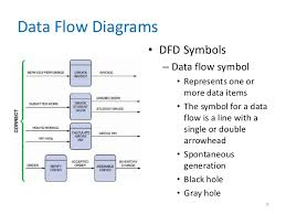 data and process modeling chapter        data flow diagrams • dfd symbols