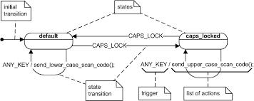 uml state machine   wikiwandfigure   uml state diagram representing the computer keyboard state machine