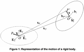 Image result for rigid motion creative commons