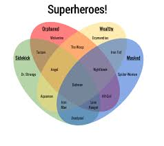 venn diagram types  amp  templates   gliffy blogvenn superheroes