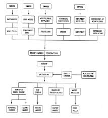 aquaculture project formulationfigure  flow diagram of marine shrimp farming and marketing system