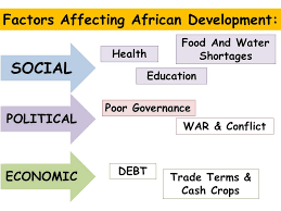 world issues development in africa essay  factor x affects  factors affecting african development social political economic health education food and water shortages poor governance