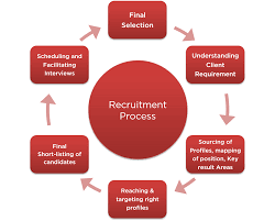 recruitment process outsourcing rpo isn t observed in the same recruitment process outsourcing rpo isn t observed in the same way any