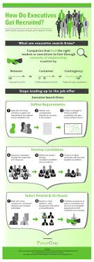 the basics of working executive recruiters infographic how do executives get recruited