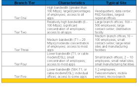office define. branch office location types define e