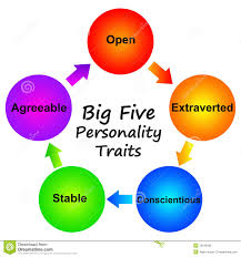 personality traits clipartfox personality traits