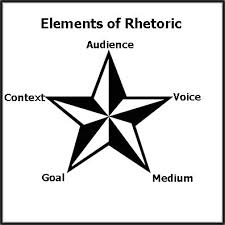 images about rhetorical situation on pinterest  traditional   speaking or writing especially the use of figures of speech and other compositional techniques are what socrates learns takes to be a rhetoric