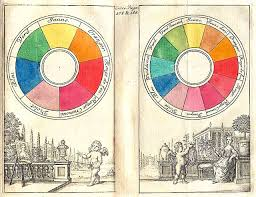 Image result for isaac newton color wheel