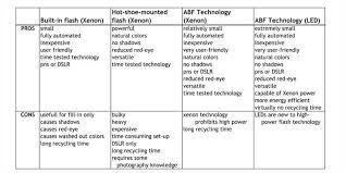 the guardian   pros and cons of technologylist of pros and cons of technology   occupytheory