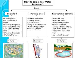 water resources power point presentation       how do people use water resources