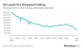 coal s itsy bitsy comeback bloomberg quint coal mining just isn t a very big employer in the u s anymore last week the washington post s christopher ingraham pointed out that even using an