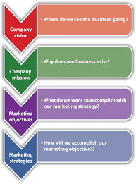 marketing strategy vision and mission