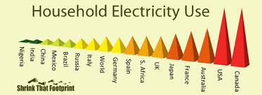 Average <b>household electricity</b> use around the world ...