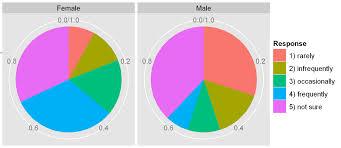 pie charts in ggplot   r chartpie charts in ggplot
