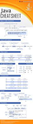 good java cheat sheet infographics java assignment help java cheat sheet
