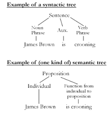 philosophy of language   wikipedia syntactic semantic treesgif