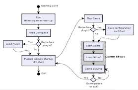 visualizing flow  the activity diagram    the horrors of game    visualizing flow  the activity diagram