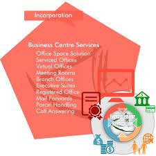 overview of business centre services as a part of our entrepreneur relocation by asia business centre address office centre