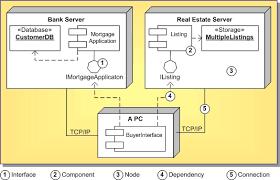 uml   deployment diagram definition   rad studiosee also  designing a uml   deployment diagram