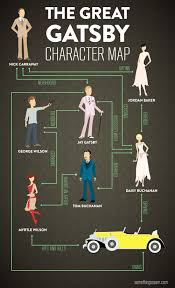 the great gatsby plot context sarah taylor the great gatsby infographic