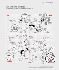 Different Meme Faces Names - different meme faces names due to ... via Relatably.com