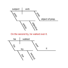 images about diagramming on pinterest   sentences  action        images about diagramming on pinterest   sentences  action verbs and  s of speech