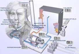 Resultado de imagen de Los trabajos de Faraday