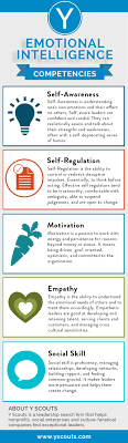emotional intelligence leadership competencies ly emotional intelligence leadership competencies infographic