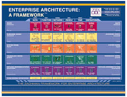 zachman framework for enterprise architecture   dragon about zachman framework for enterprise architecture