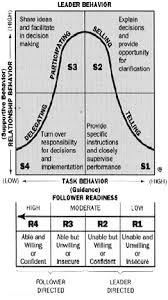 situational leadership blanchardon situational leadership