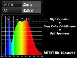 <b>Full Spectrum LED Grow</b> Light Benefits: Natural Sunlight   Spectrum