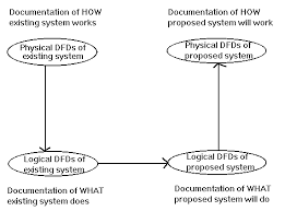 systems analysis  amp  designthe functional specifications are documented graphically in dataflow diagrams  dfds  described in the next section below