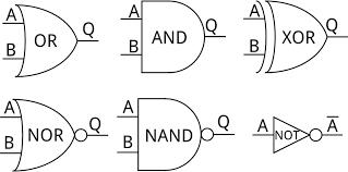 digital logic   learn sparkfun comcombinational logic  logic gates  combinational circuits