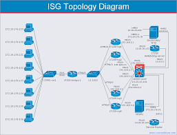 cisco network templates   quickly create high quality cisco    cisco network diagram   isg topology diagram