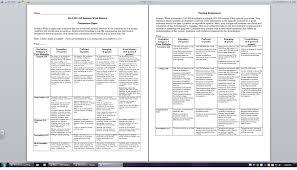 ap synthesis essay synthesis essay rubric ap english synthesis essay rubric ap english summer work rubrics cshs ap english