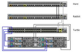 ecs hardware and cabling guide private switch cabling for four nodes